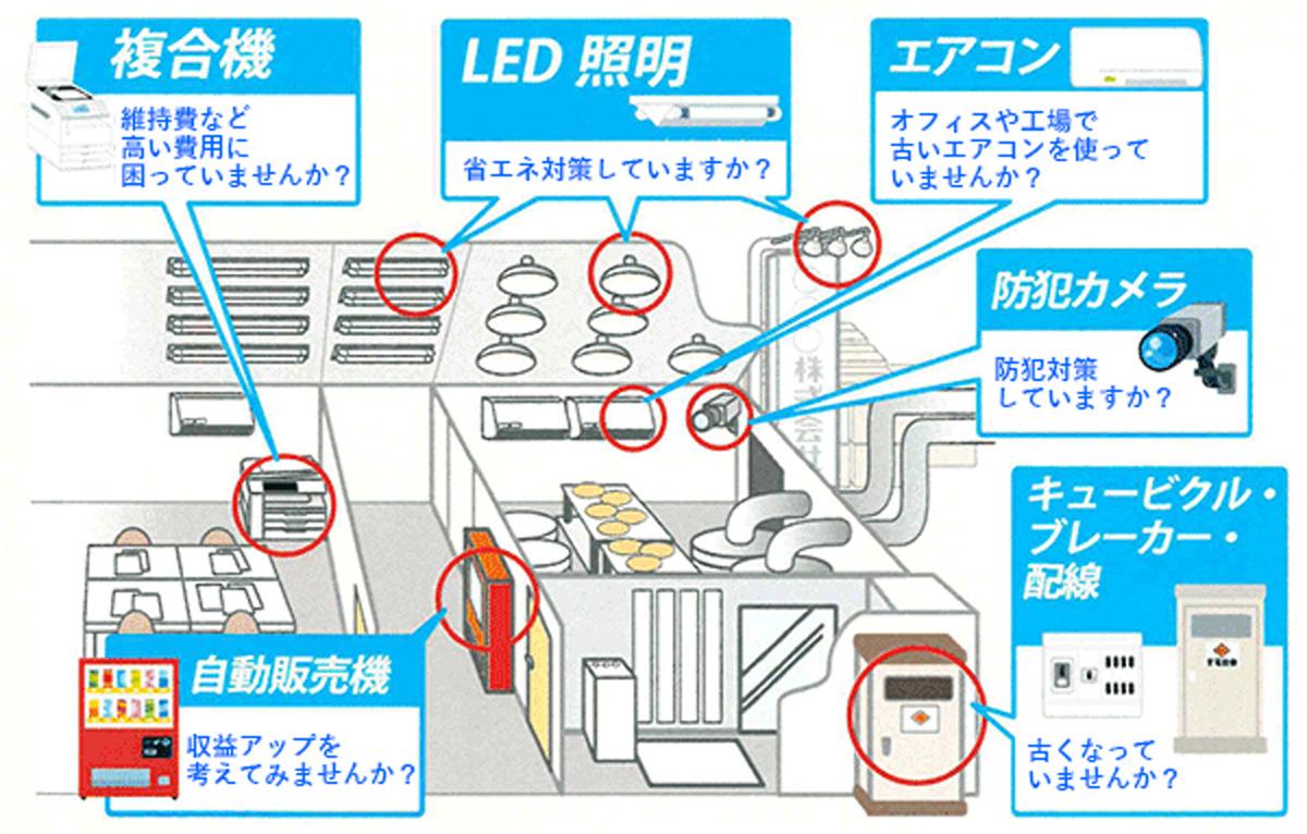 自動販売機設置提案